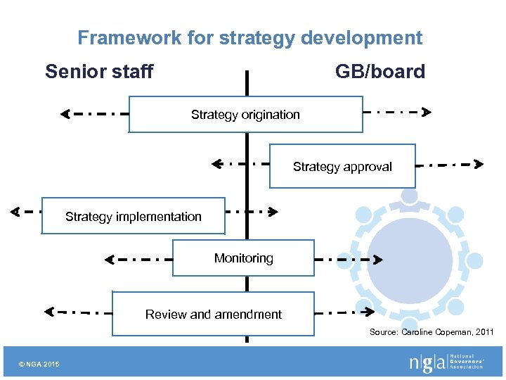Framework for strategy development Senior staff GB/board Strategy origination Strategy approval Strategy implementation Monitoring
