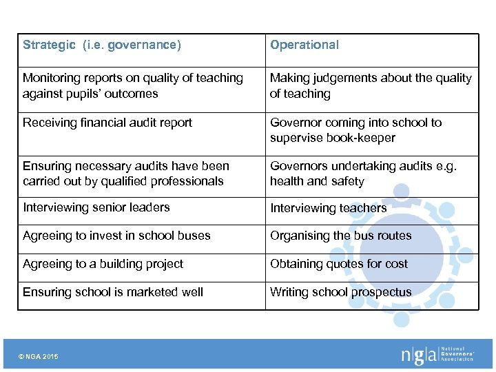 Strategic (i. e. governance) Operational Monitoring reports on quality of teaching against pupils' outcomes