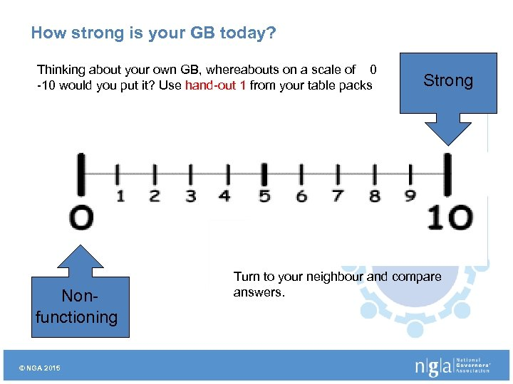 How strong is your GB today? Thinking about your own GB, whereabouts on a