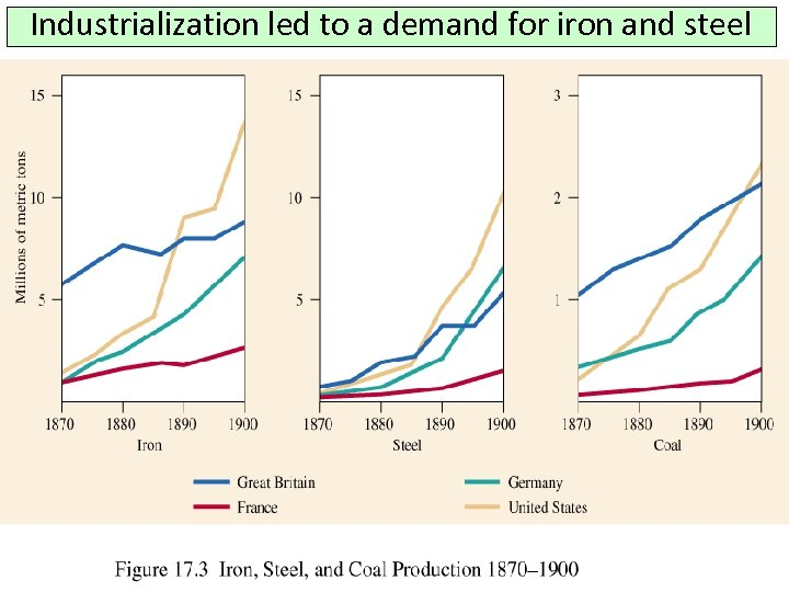 Industrialization led to a demand for iron and steel