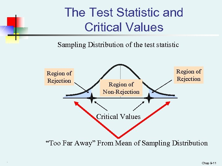 The Test Statistic and Critical Values Sampling Distribution of the test statistic Region of