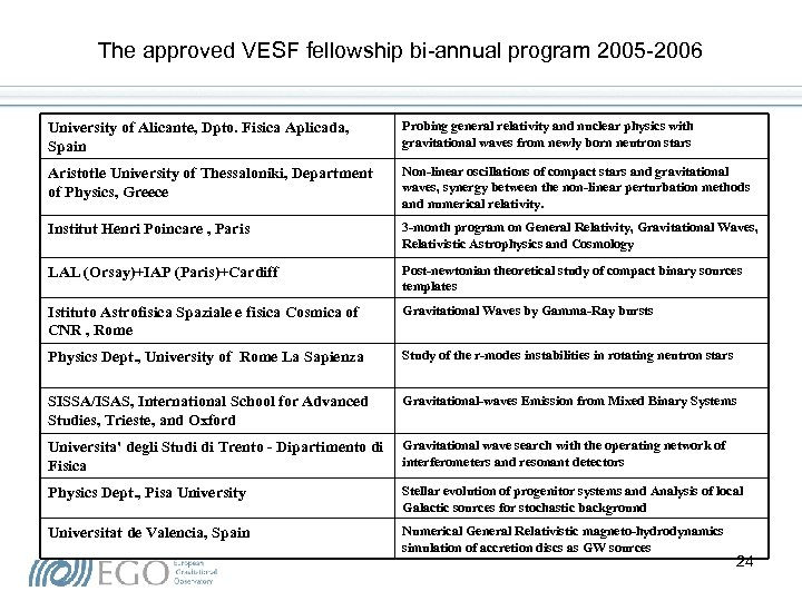 The approved VESF fellowship bi-annual program 2005 -2006 University of Alicante, Dpto. Fisica Aplicada,