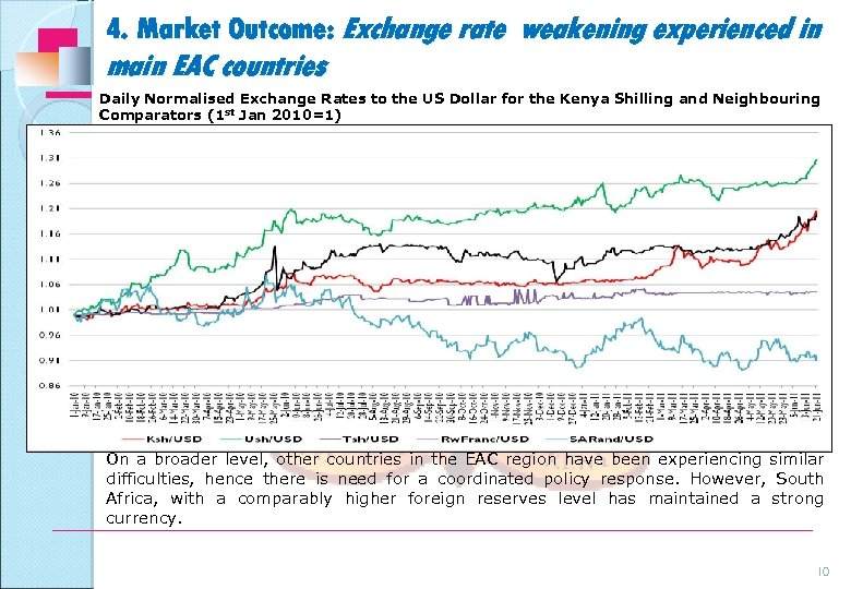 4. Market Outcome: Exchange rate weakening experienced in main EAC countries Daily Normalised Exchange