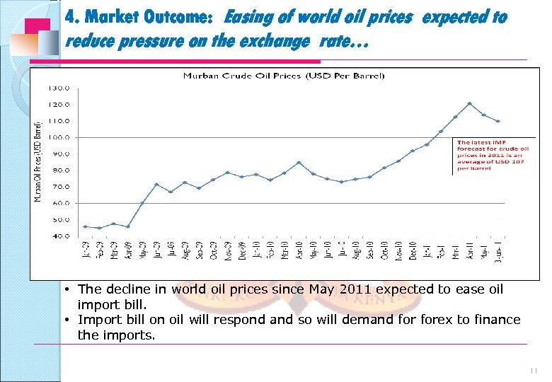 4. Market Outcome: Easing of world oil prices expected to reduce pressure on the