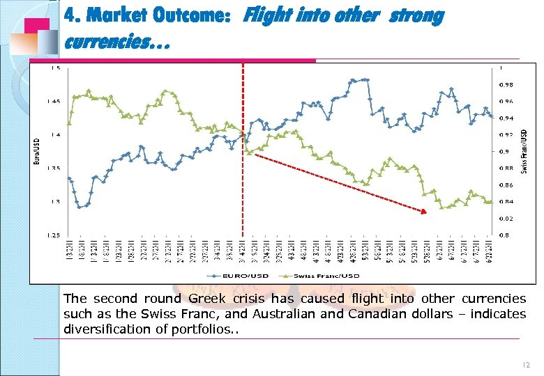 4. Market Outcome: Flight into other strong currencies… The second round Greek crisis has