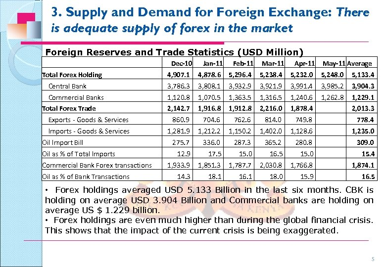 3. Supply and Demand for Foreign Exchange: There is adequate supply of forex in