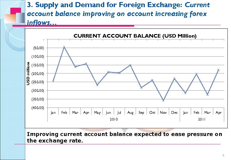 3. Supply and Demand for Foreign Exchange: Current account balance improving on account increasing