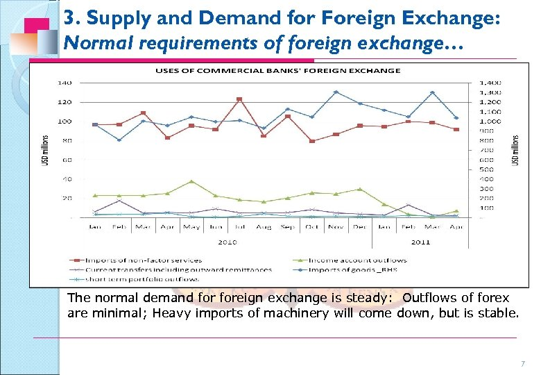 3. Supply and Demand for Foreign Exchange: Normal requirements of foreign exchange… The normal