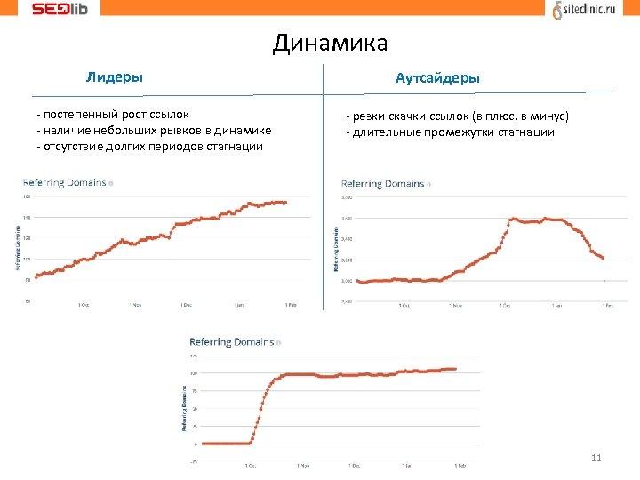 Динамика Лидеры - постепенный рост ссылок - наличие небольших рывков в динамике - отсутствие