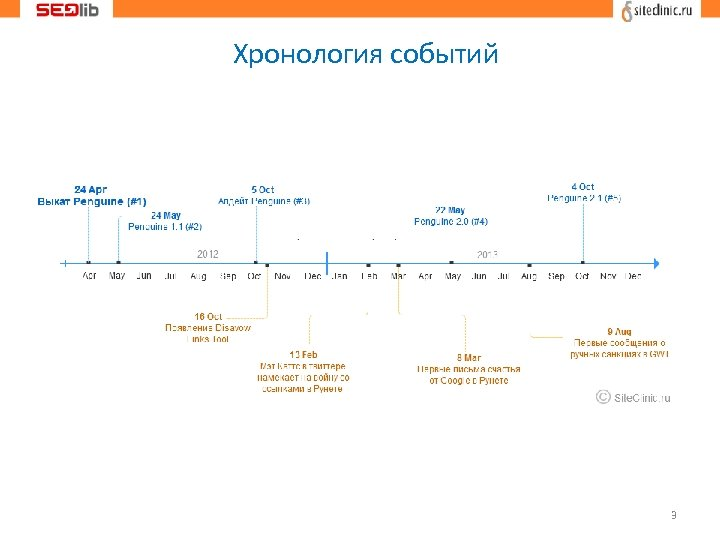 Хронология событий 3