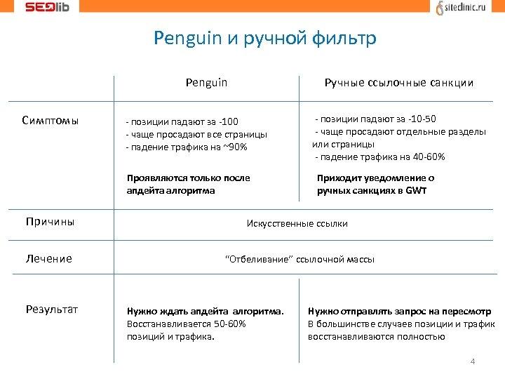 Penguin и ручной фильтр Penguin Симптомы Ручные ссылочные санкции - позиции падают за -100