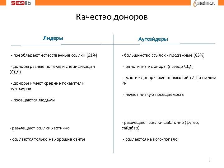 Качество доноров Лидеры Аутсайдеры - преобладают естесственные ссылки (61%) - большинство ссылок - продажные