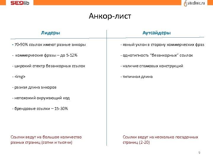 Анкор-лист Лидеры Аутсайдеры - 70 -90% ссылок имеют разные анкоры - явный уклон в