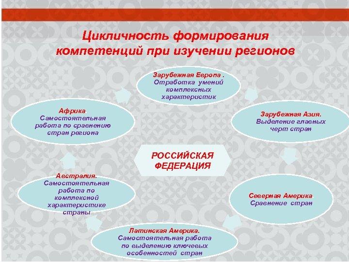 Цикличность формирования компетенций при изучении регионов Зарубежная Европа. Отработка умений комплексных характеристик Африка. Самостоятельная