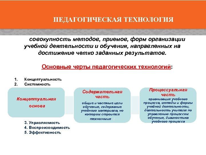 ПЕДАГОГИЧЕСКАЯ ТЕХНОЛОГИЯ совокупность методов, приемов, форм организации учебной деятельности и обучения, направленных на достижение