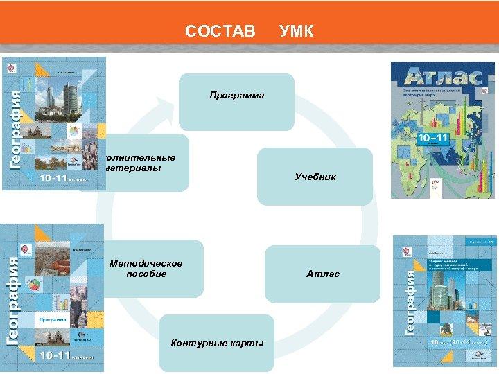 СОСТАВ УМК Программа Дополнительные материалы Методическое пособие Контурные карты Учебник Атлас