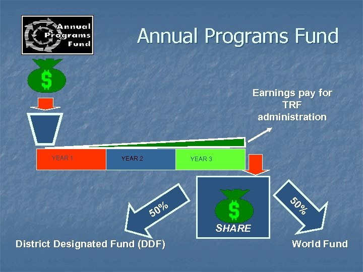 Annual Programs Fund Earnings pay for TRF administration YEAR 1 YEAR 2 YEAR 3
