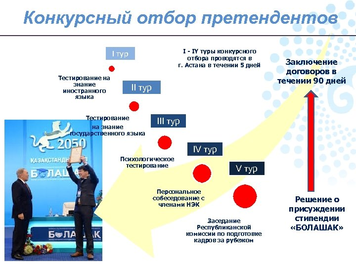 Конкурсный отбор претендентов I - IY туры конкурсного отбора проводятся в г. Астана в