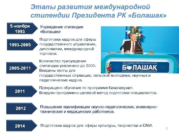 Этапы развития международной стипендии Президента РК «Болашак» 5 ноября 1993 Учреждение стипендии «Болашақ» 1993