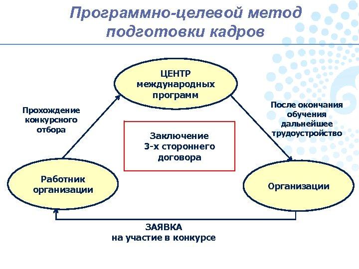 Программно-целевой метод подготовки кадров ЦЕНТР международных программ Прохождение конкурсного отбора Заключение 3 -х стороннего