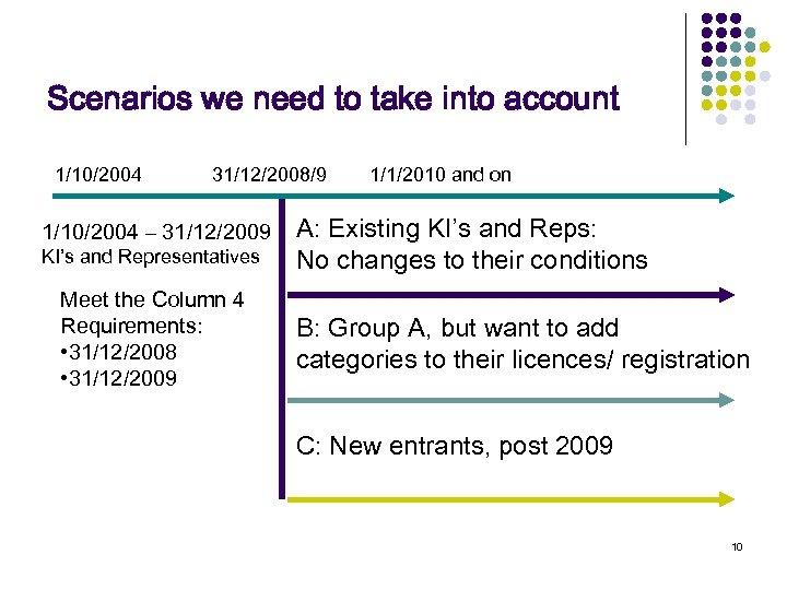 Scenarios we need to take into account 1/10/2004 31/12/2008/9 1/10/2004 – 31/12/2009 KI's and