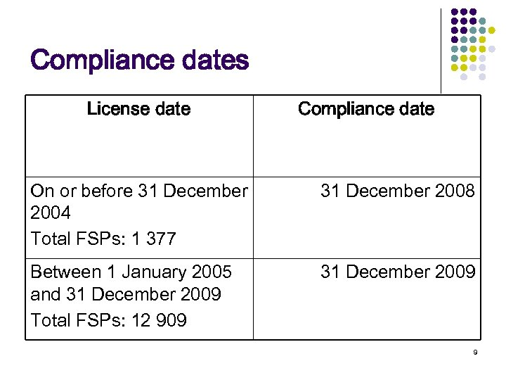 Compliance dates License date Compliance date On or before 31 December 2004 Total FSPs: