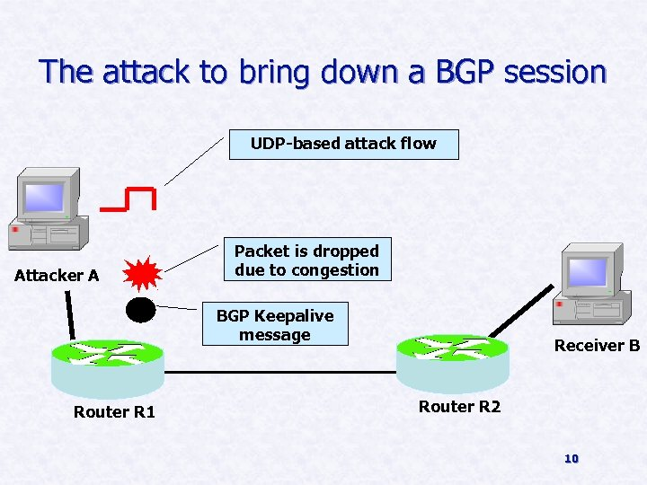 The attack to bring down a BGP session UDP-based attack flow Attacker A Packet