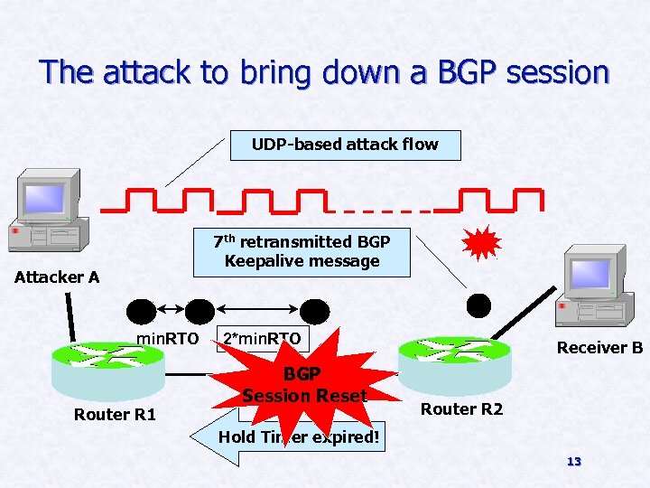 The attack to bring down a BGP session UDP-based attack flow 7 th retransmitted