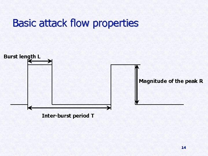 Basic attack flow properties Burst length L Magnitude of the peak R Inter-burst period