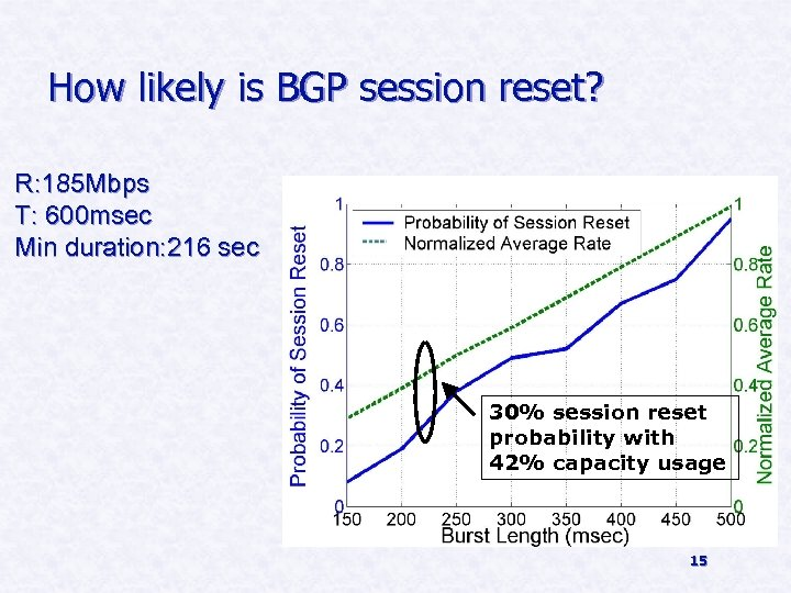 How likely is BGP session reset? R: 185 Mbps T: 600 msec Min duration: