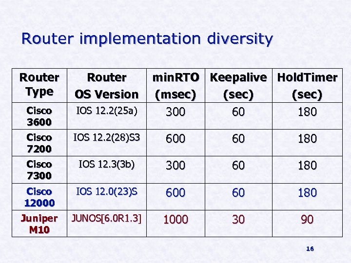 Router implementation diversity Router Type Router OS Version min. RTO Keepalive Hold. Timer (msec)