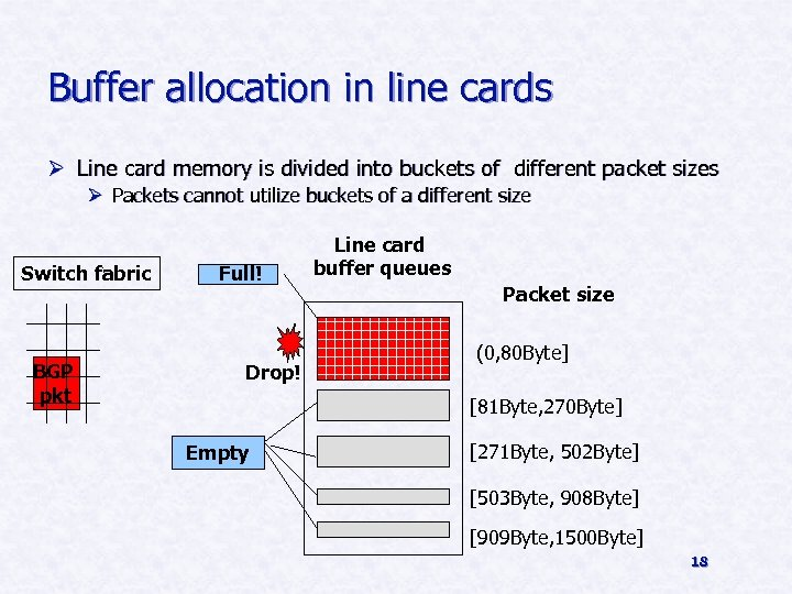 Buffer allocation in line cards Ø Line card memory is divided into buckets of