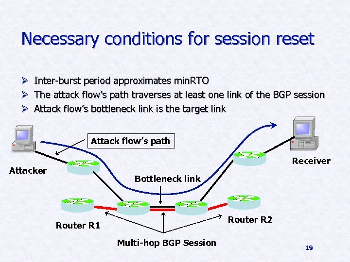 Necessary conditions for session reset Ø Inter-burst period approximates min. RTO Ø The attack