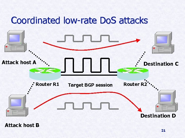 Coordinated low-rate Do. S attacks Attack host A Destination C BR C Router R
