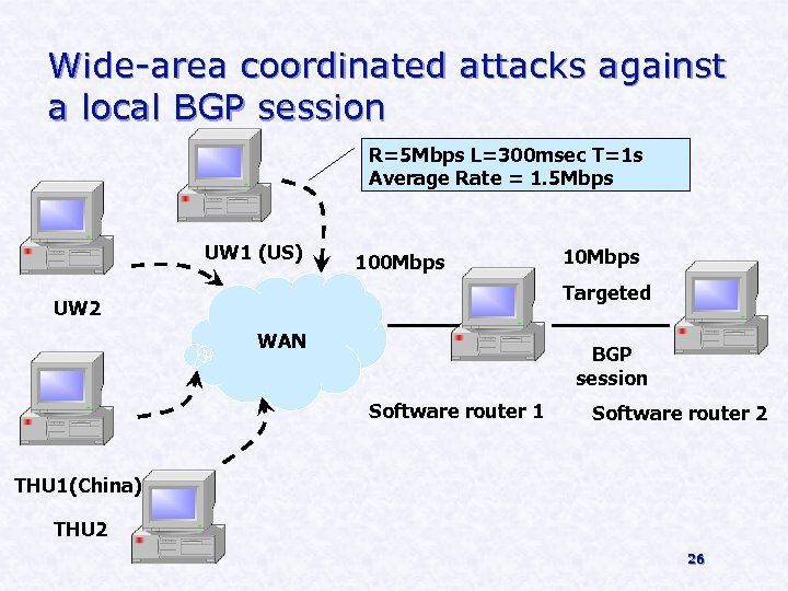 Wide-area coordinated attacks against a local BGP session R=5 Mbps L=300 msec T=1 s