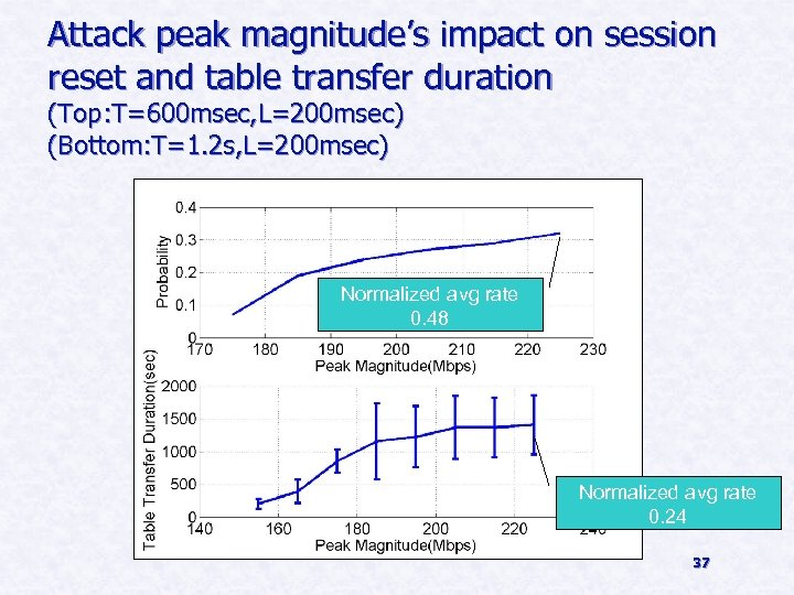 Attack peak magnitude's impact on session reset and table transfer duration (Top: T=600 msec,