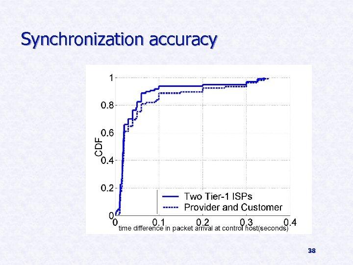 Synchronization accuracy 38