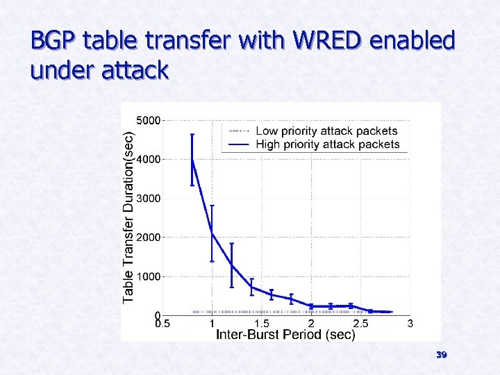 BGP table transfer with WRED enabled under attack 39