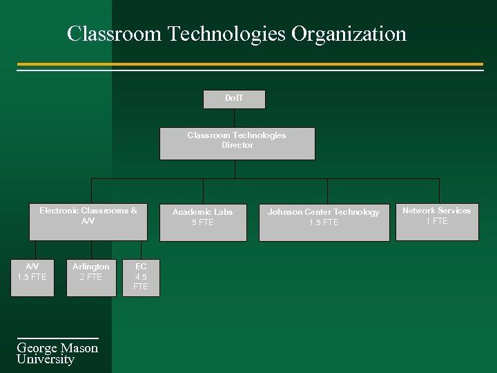 Classroom Technologies Organization Do. IT Classroom Technologies Director Electronic Classrooms & A/V 1. 5