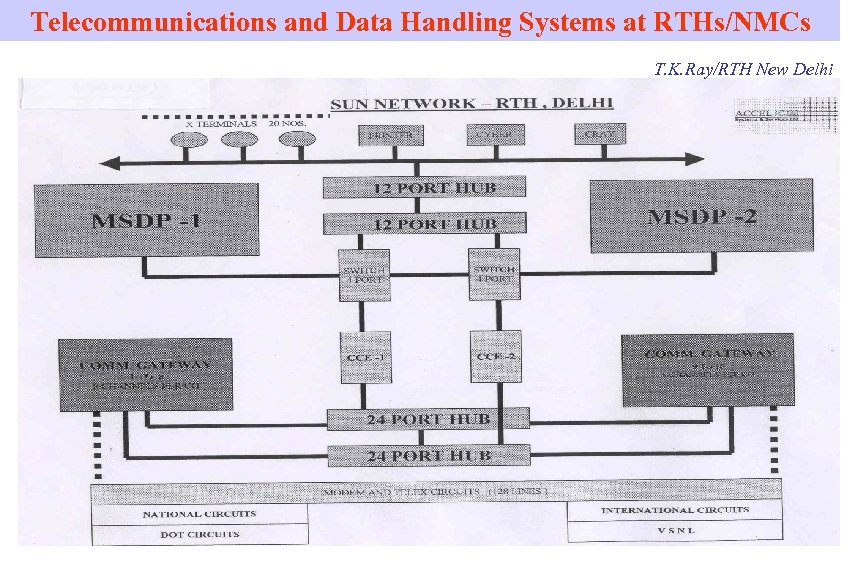 Telecommunications and Data Handling Systems at RTHs/NMCs T. K. Ray/RTH New Delhi