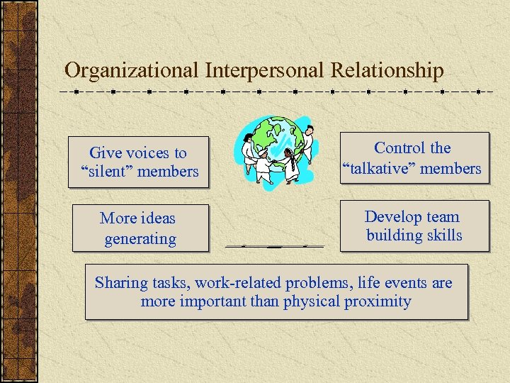 "Organizational Interpersonal Relationship Give voices to ""silent"" members Control the ""talkative"" members More ideas"