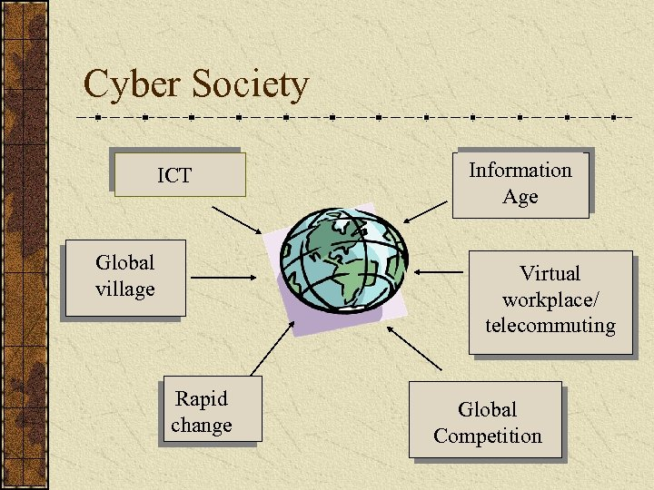 Cyber Society ICT Global village Information Age Virtual workplace/ telecommuting Rapid change Global Competition