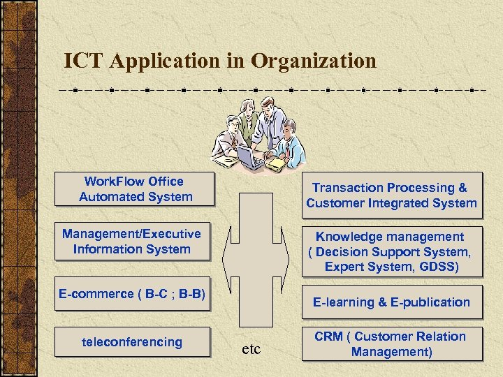 ICT Application in Organization Work. Flow Office Automated System Transaction Processing & Customer Integrated