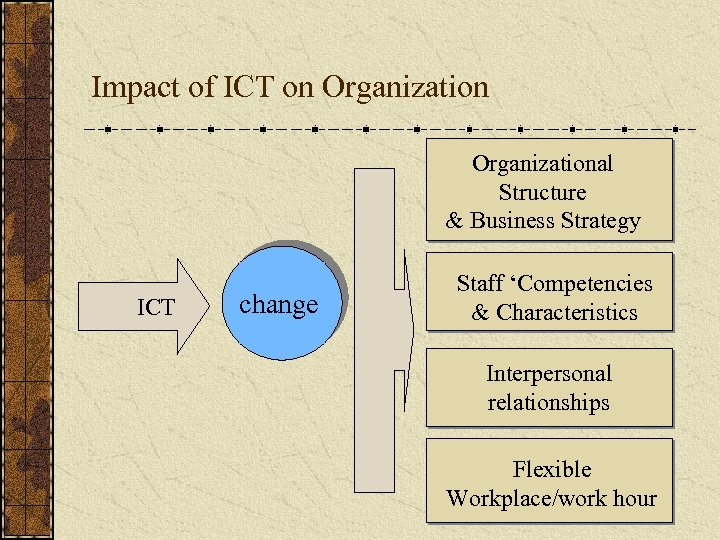 Impact of ICT on Organizational Structure & Business Strategy ICT change Staff 'Competencies &