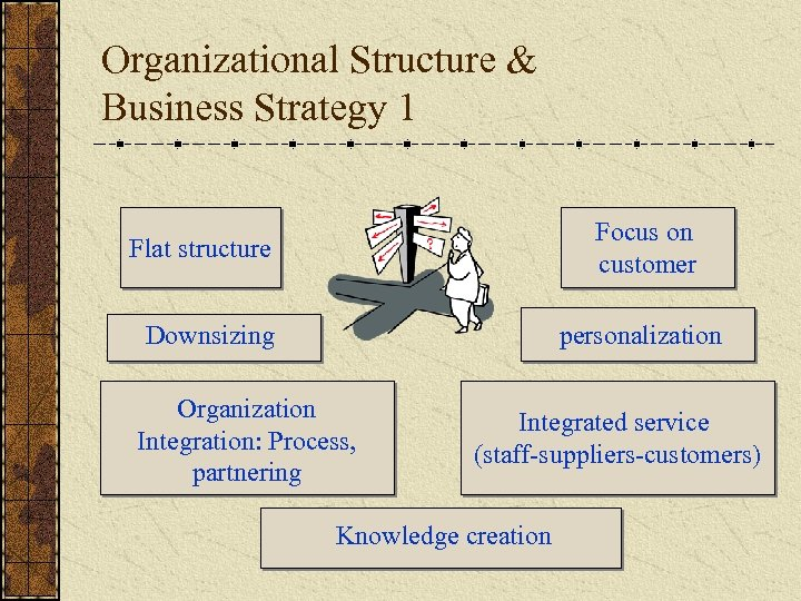 Organizational Structure & Business Strategy 1 Focus on customer Flat structure Downsizing personalization Organization
