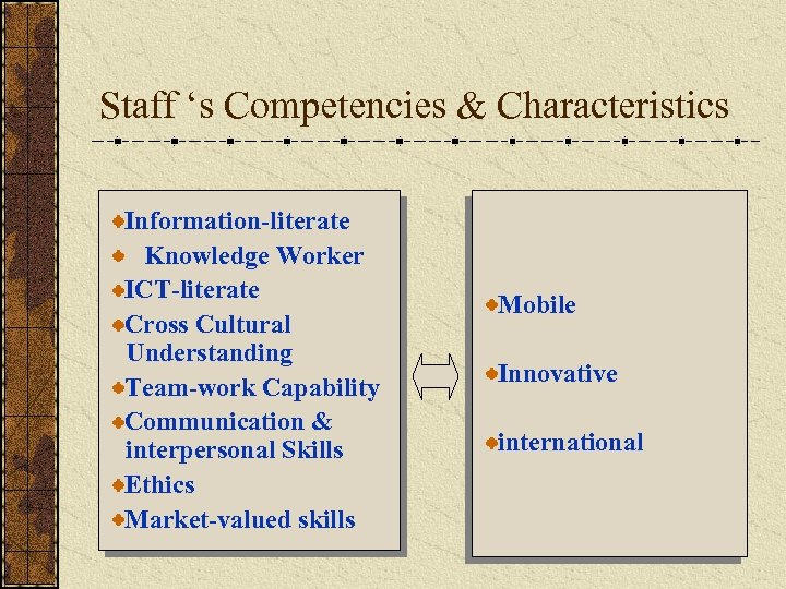 Staff 's Competencies & Characteristics Information-literate Knowledge Worker ICT-literate Cross Cultural Understanding Team-work Capability