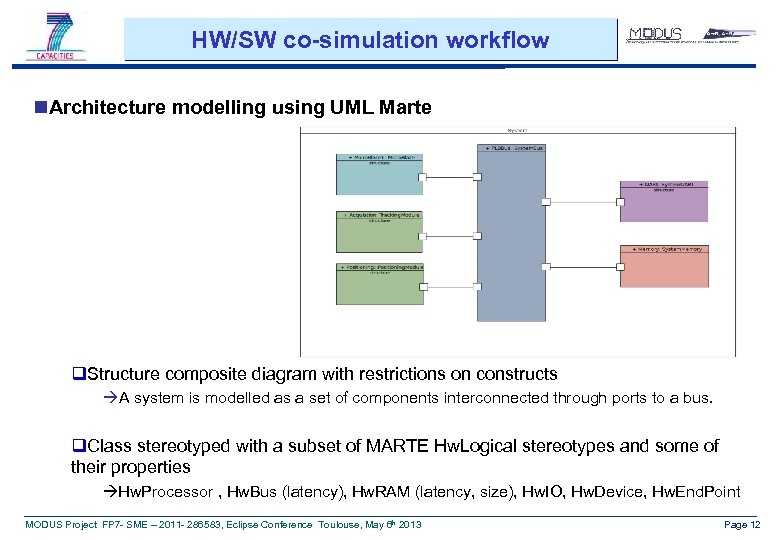 HW/SW co-simulation workflow n. Architecture modelling using UML Marte q. Structure composite diagram with