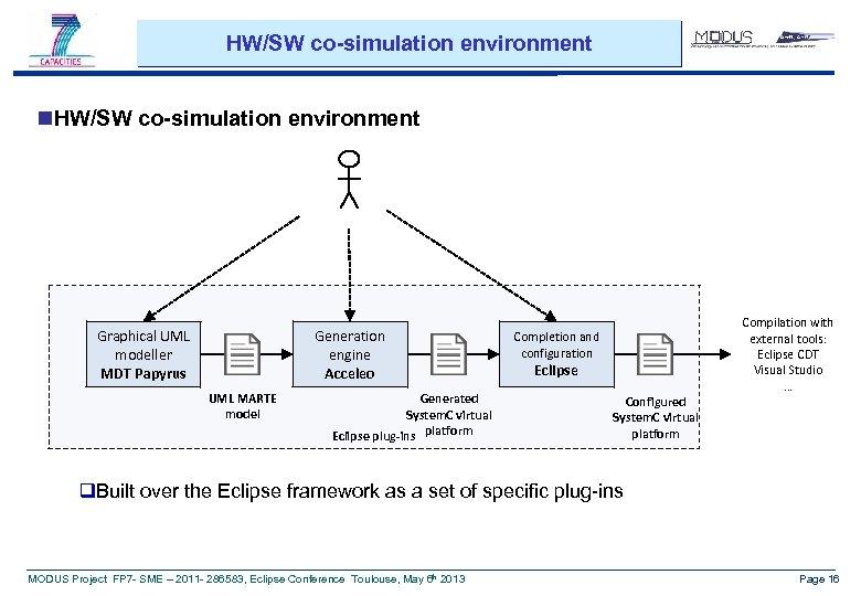 HW/SW co-simulation environment n. HW/SW co-simulation environment Graphical UML modeller MDT Papyrus Generation engine