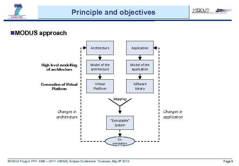 Principle and objectives n. MODUS approach Architecture Application High level modelling of architecture Model
