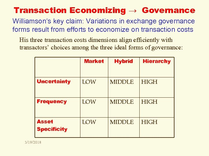 Transaction Economizing → Governance Williamson's key claim: Variations in exchange governance forms result from